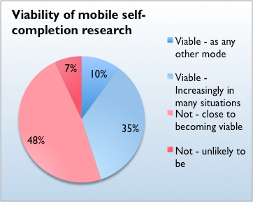 Pie chart showing the perceived viability of moble self-completion research