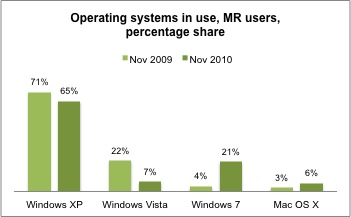 Chart showing OS usage 2009 to 2010