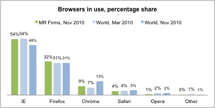 Chart showing web browser usage in MR firms vs global usage